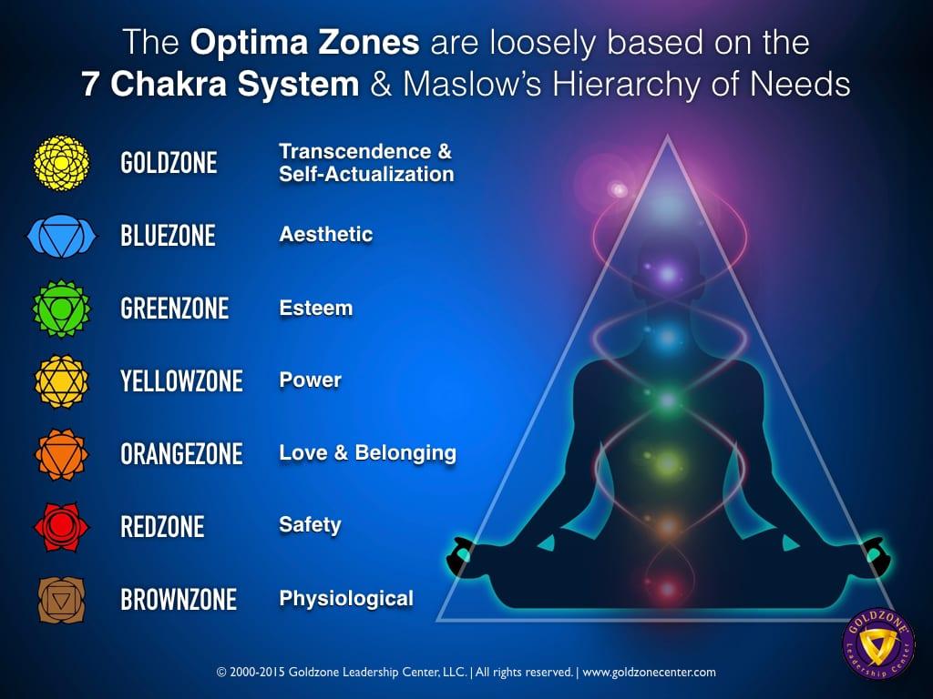 Optima Zones-Chakra-Maslow.001